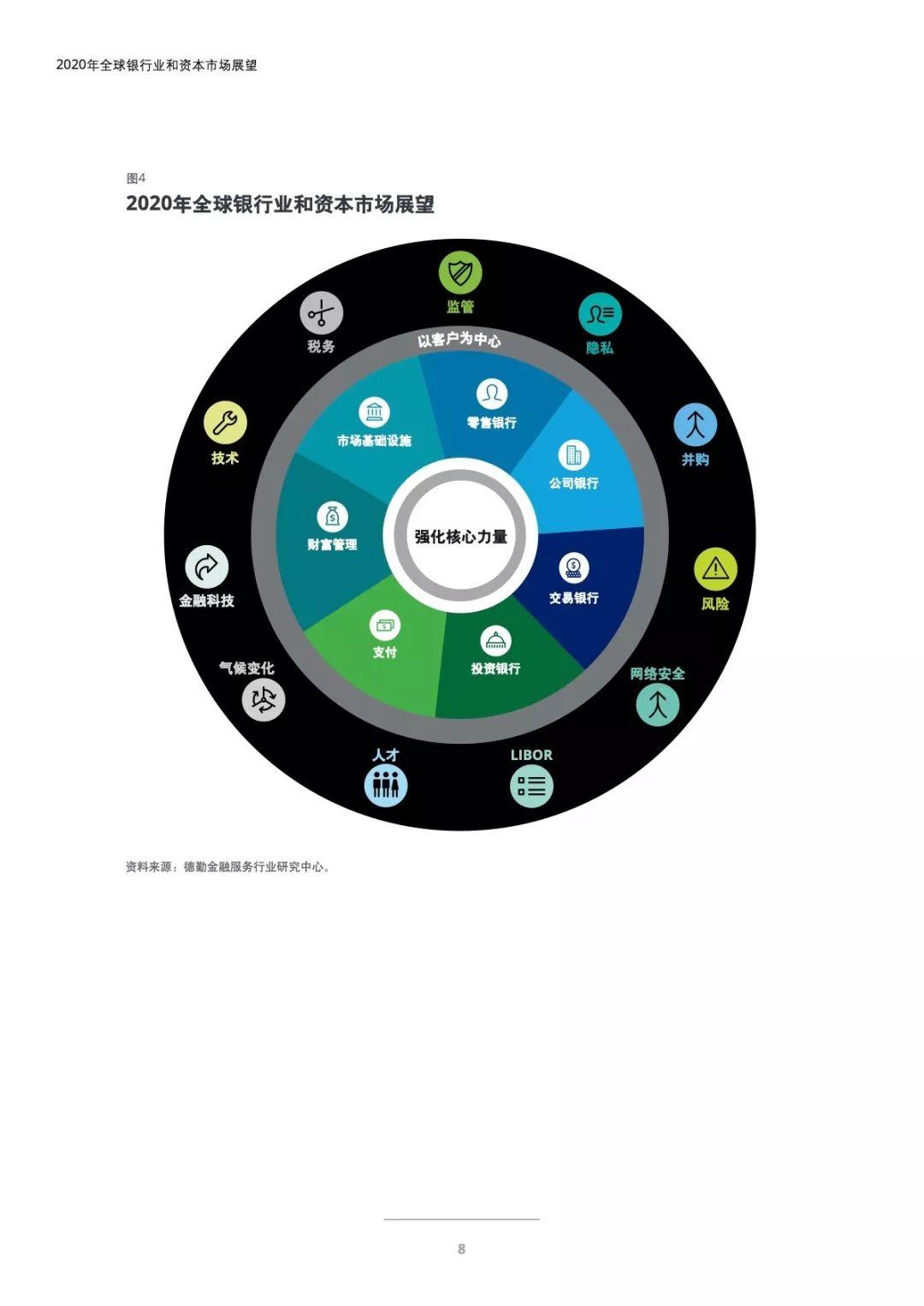 """020年全球银行业和资本市场展望报告"""""""