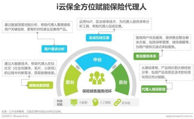 """020年中国保险科技行业研究报告"""""""