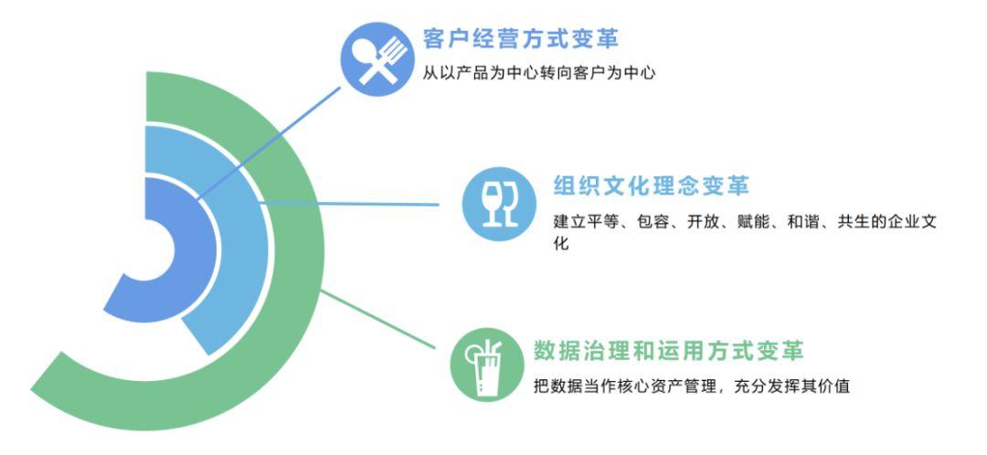 五大核心思路、两大关键抓手,深度解析银行数字化转型