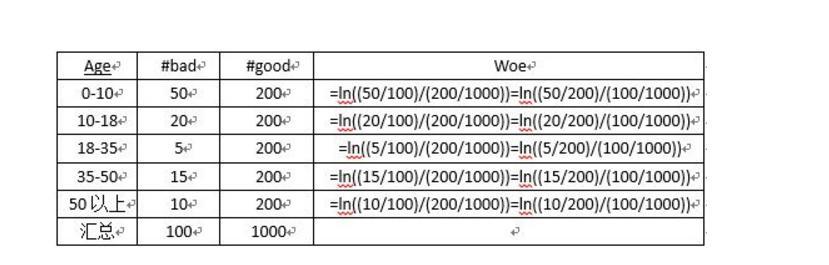 什么是评分卡?如何构建风控评分卡模型?