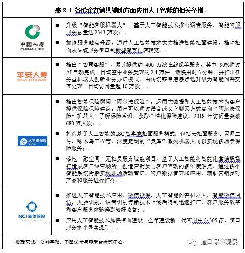 保险科技技术发展趋势系列报告:人工智能篇