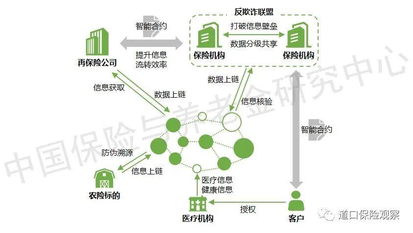 保险科技技术发展趋势系列报告:区块链篇