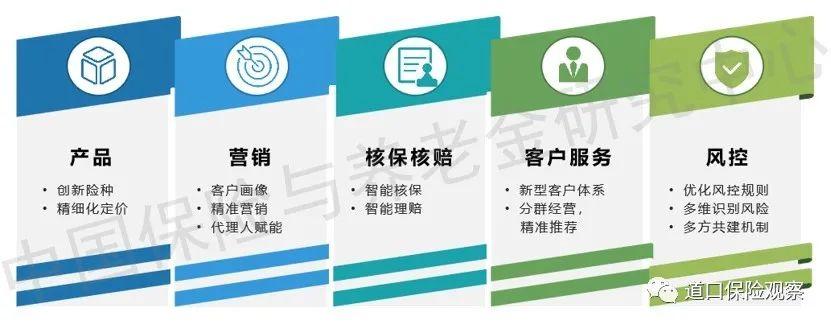 保险科技技术发展趋势系列报告:大数据篇
