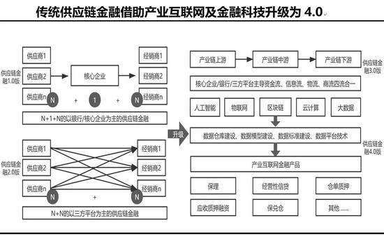 黄奇帆:5G背景下金融科技的特征、路径