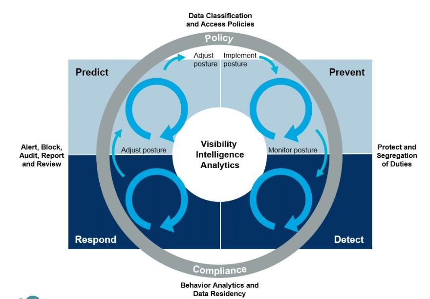 证券行业数据安全建设思考与实践