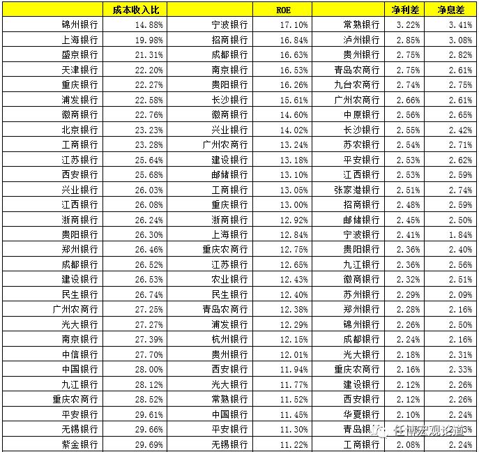 """1家上市银行主要指标排名大全(截至2019年底)"""""""