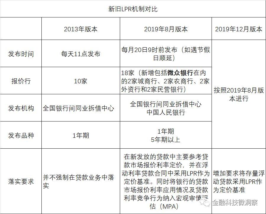 LPR与中国利率市场化简史