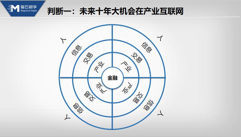 李大学:产业互联网的十大判断