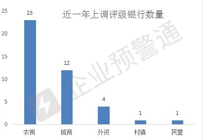 """15家银行最新评级,9家农商行下调"""""""