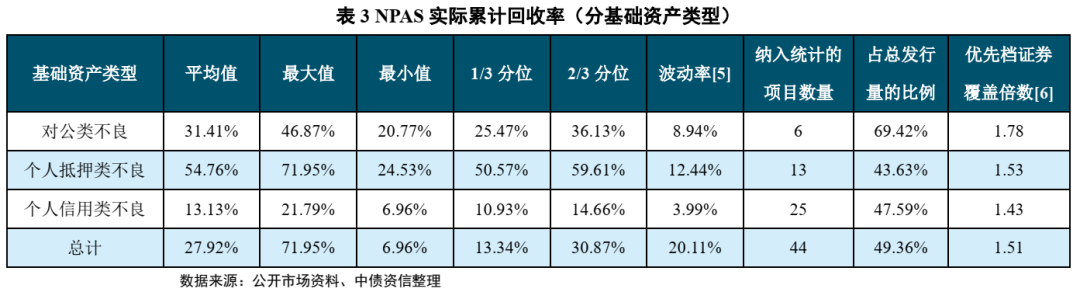 不良资产证券化深度研究系列(1-4)