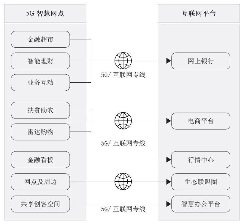 银行5G智慧网点建设方案