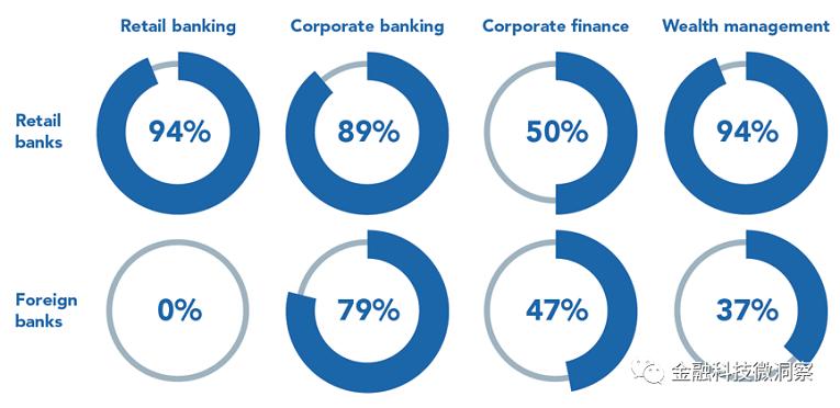 香港银行业金融科技采用和创新