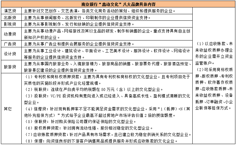 一文看懂各大银行经营特色