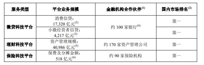 蚂蚁集团招股书:信贷规模超2.1万亿(附下载)