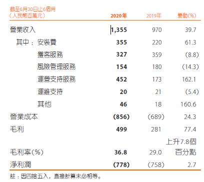 金融壹账通更加依赖中国平安,上半年净亏损扩大