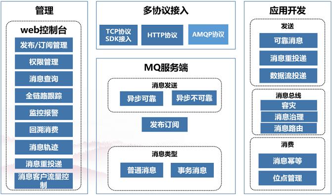 民生科技副总经理蔡膺红:银行核心系统的分布式转型和应用
