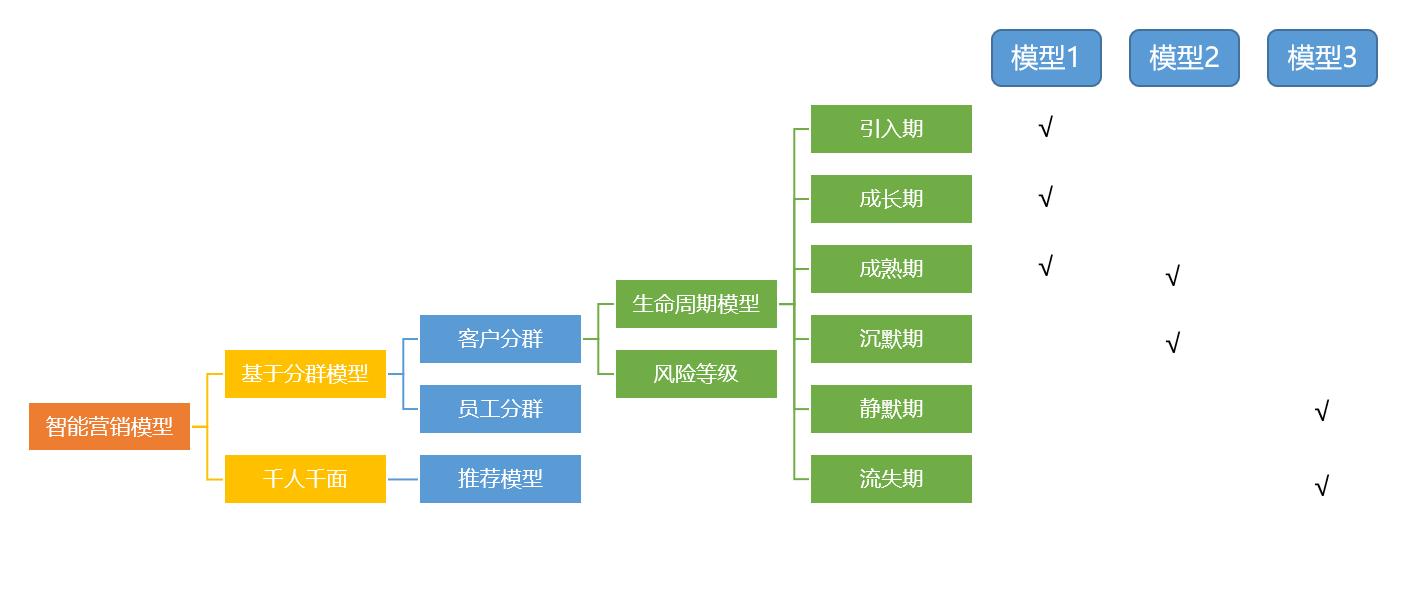 项目案例 | 国盛证券存量客户数字化精细运营项目