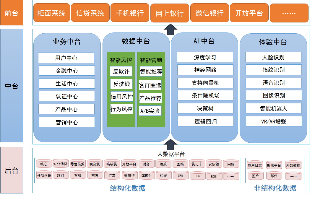 天津滨海农商银行:加速数字化转型——基于大数据的数据中台