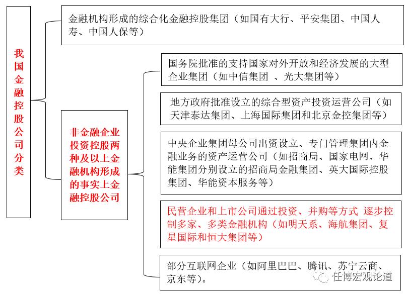 一文读懂金融控股集团