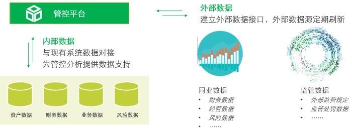 金融控股集团数据管理及信息共享
