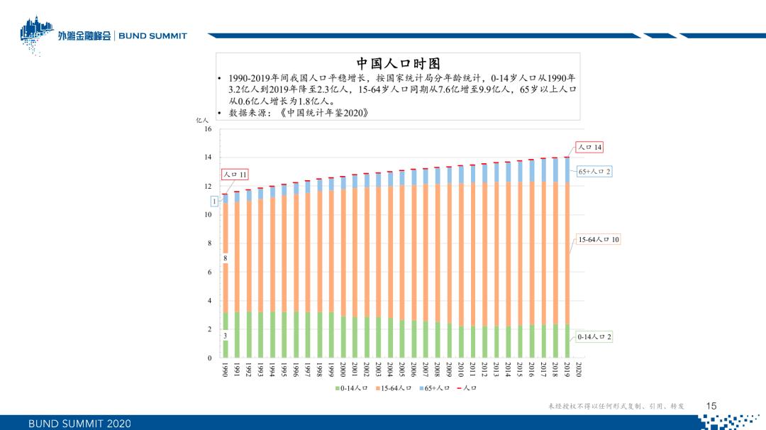 朱云来:新常态下的全球资产配置