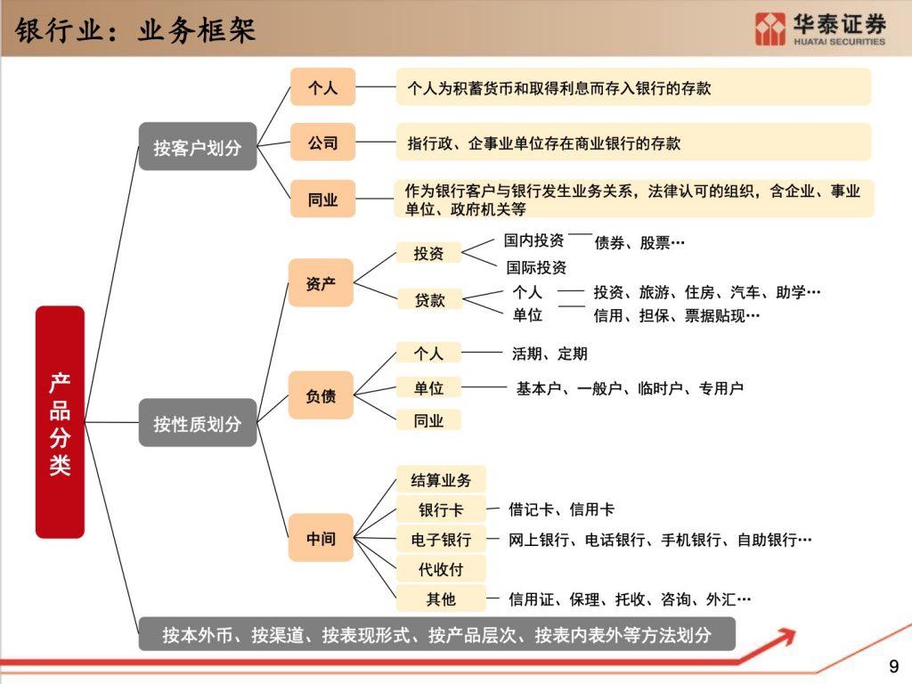 """020银行IT研究框架(165页)"""""""