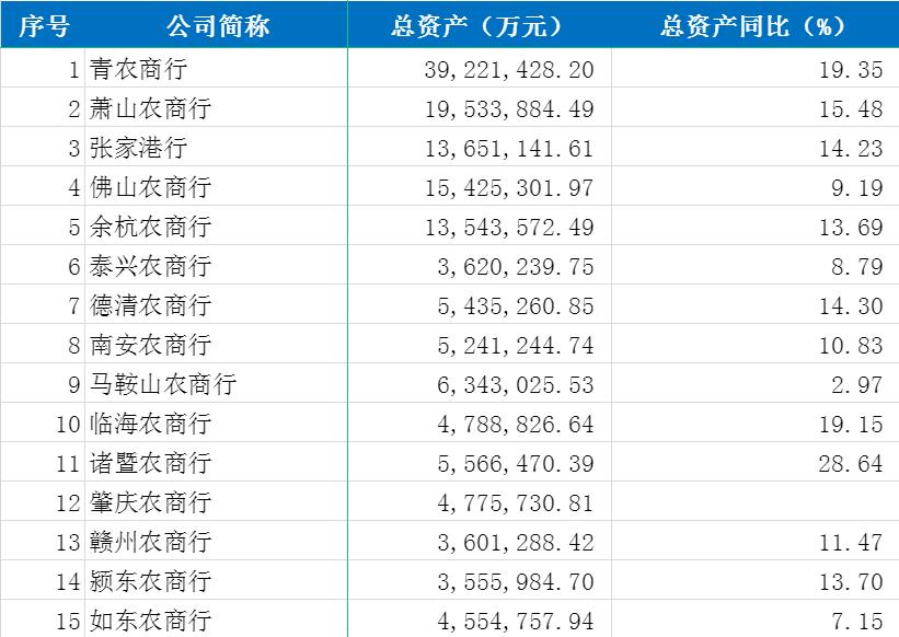 """3家农商行三季报数核心经营数据"""""""