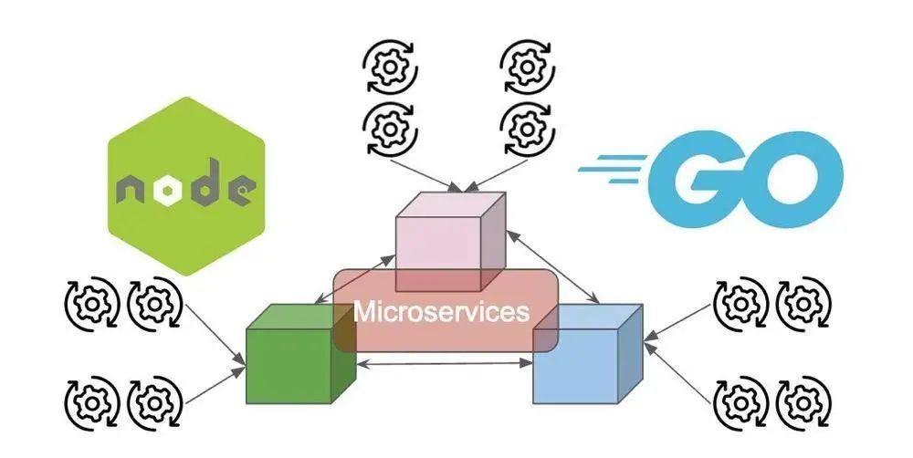 构建微服务平台的最佳选择,Jave、Node 还是Go?