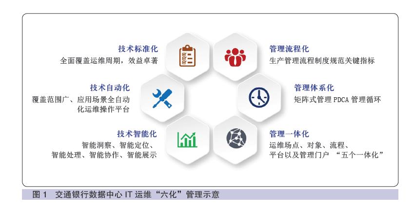 """交通银行周彦倜:从高效运维到智慧运""""赢""""——探索交通银行数据中心跨时代奋进之路"""