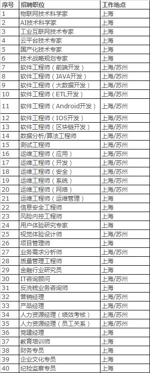 中国银行金融科技子公司中银金科大批招贤纳士