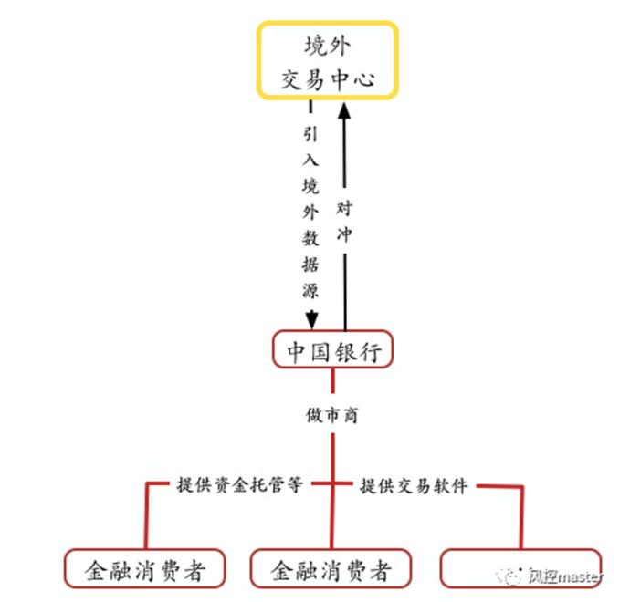 """中国银行回应""""原油宝""""事件被罚5050万,中国银行到底需要承担什么责任?"""
