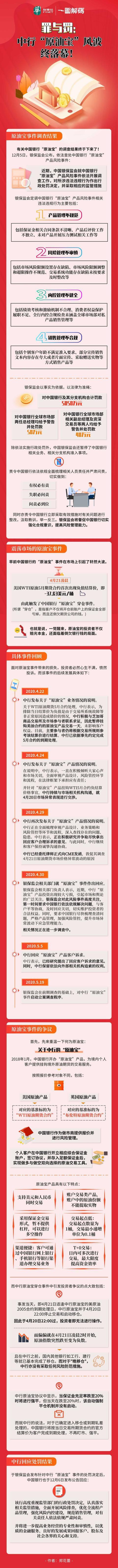 """罪与罚:中行""""原油宝""""风波终落幕"""