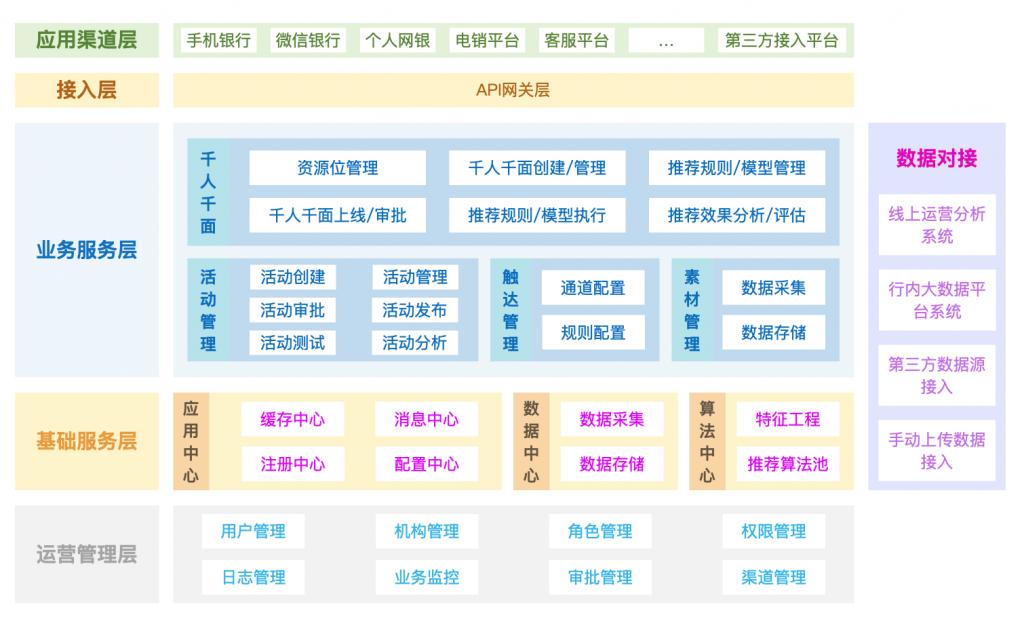 项目案例 | 中国邮政储蓄银行总行智能推荐系统