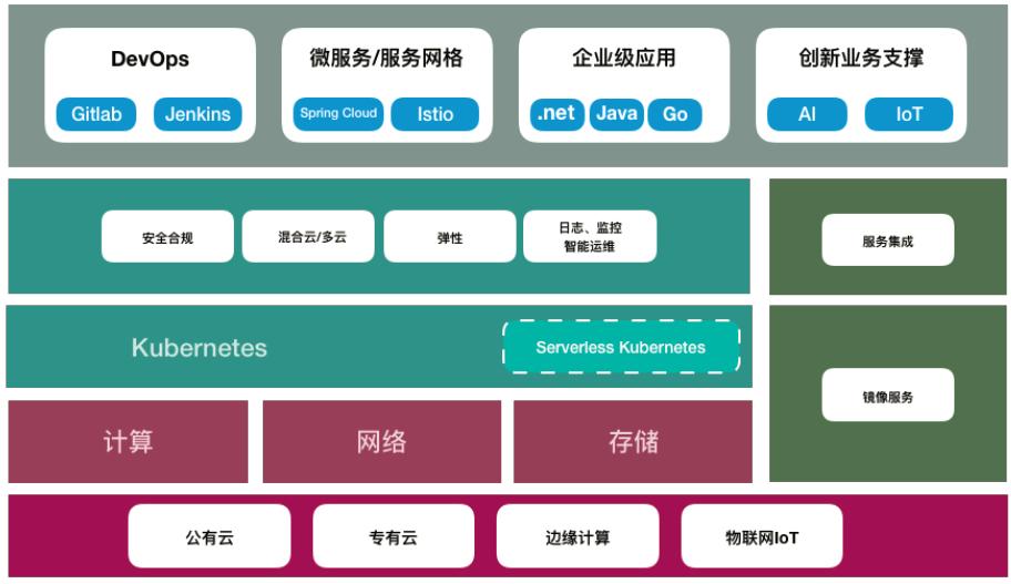 云原生技术加速金融行业数据中台建设