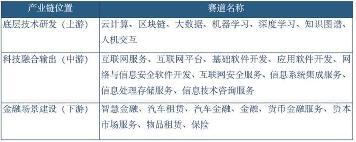 中国金融科技50强城市:北京、上海、深圳位居前三