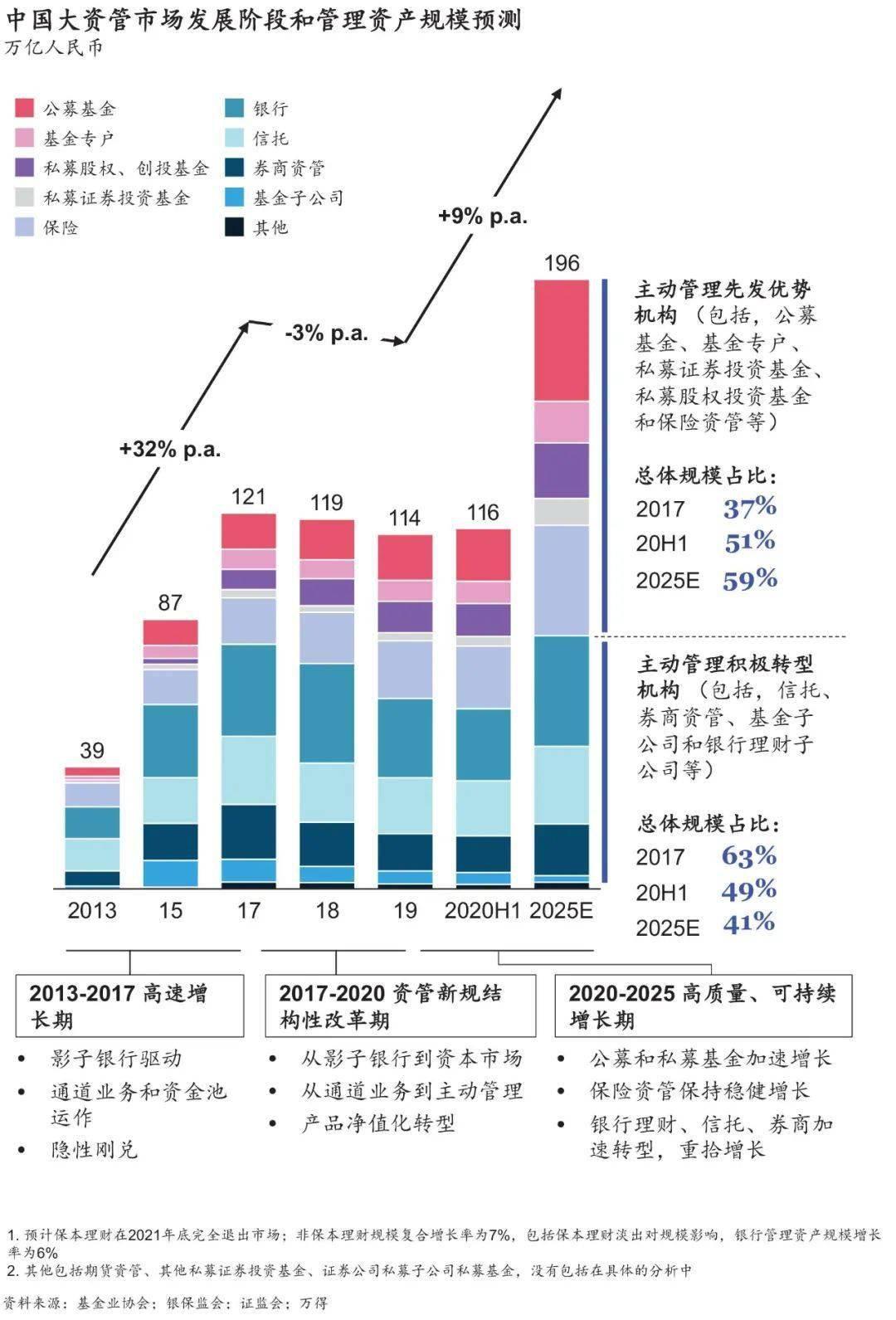 中国一流的公募基金离世界一流还有多远?