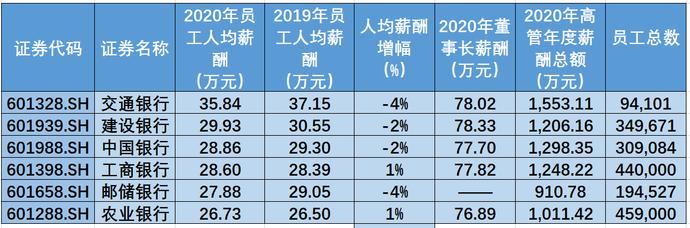 """020年金融业薪酬大比拼:券商VS银行"""""""