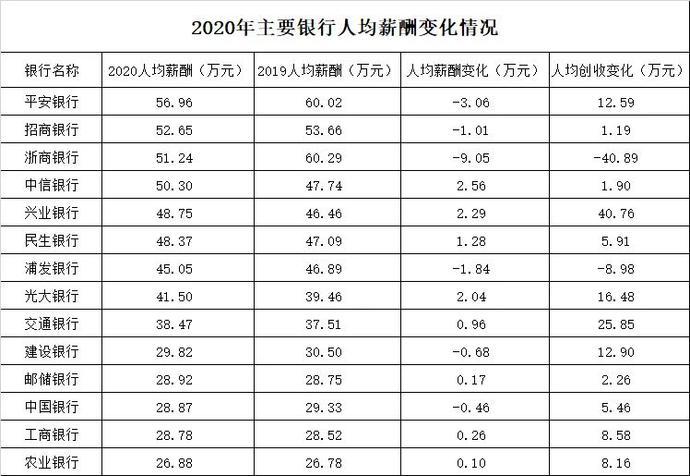 """银行""""打工人""""薪资大曝光:平安57万,招行53万"""