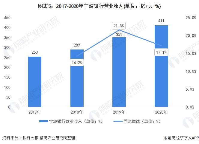 """0张图了解2021年中国城市商业银行市场竞争格局"""""""